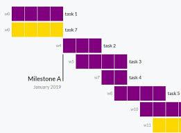 Dynamic Gantt Chart Web Component Css Script