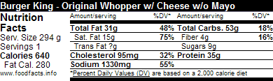 hopefully this will make it easier to go right to the nutrition data you need like this one for burger king s whopper with cheese without mayonnaise