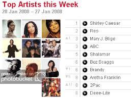 Last Fm Weekly Chart Cocolatta