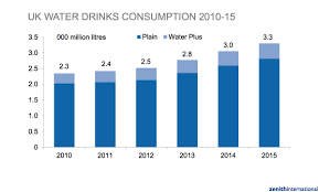 In - Media Litres' 'rises 2 Consumption Uk To 8 3 Water 3bn 2015 Of Bottled Foodbev