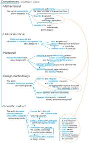 Define Communication Design Competences For A Metadisciplinary Curriculum In