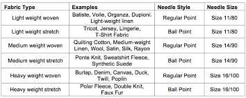 Linen Weight Chart Sewing Machine Needles