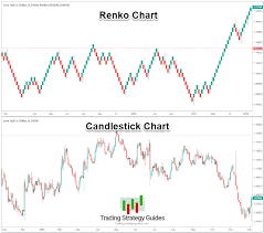 Renko Chart Vs Candlestick Pin By Tradingstrategyguides On Profitable Renko Strategy