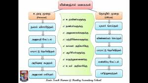 How to write an e-mail letter writing in Tamil - YouTube