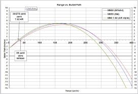 223 Ballistics Chart 100 Yard Zero Unusual 308 Ballistics Chart 50 Yard Zero 223 Ballistics