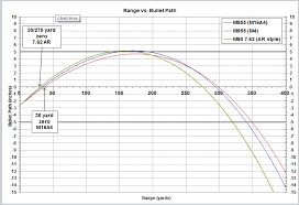 223 Ballistics Chart 50 Yards Unusual 308 Ballistics Chart 50 Yard Zero 223 Ballistics
