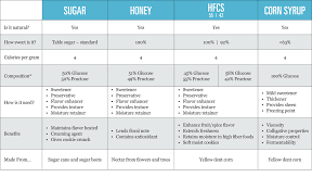 Composition Of High Fructose Corn Syrup Corn Refiners