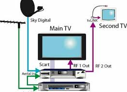 directv whole home dvr setup wiring diagram wiring diagram and directv whole home dvr service wiring diagram and
