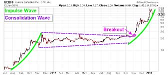 Acbff Stock Price Chart Marijuana Stocks Aurora Cannabis Stock Otcmkts Acbff Is
