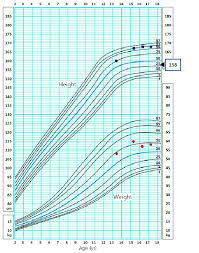 Height Growth Chart A Growth Chart Demonstrating Growth And Weight Velocity