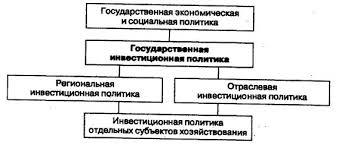 Курсовая работа Инвестиционная политика РФ ru Рис 1 Структура инвестиционной политики