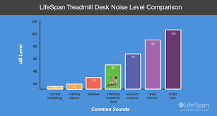 How Quiet Is A Treadmill Desk Lifespan Workplace