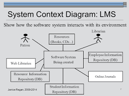 cmpt 275 software engineering ppt 7 system context diagram lms