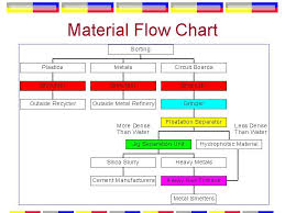 Material Identification Chart Material Flow Chart