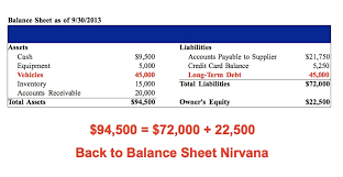 Easy Profit And Loss Statement Stunning How To Read A Balance Sheet The NonBoring Version