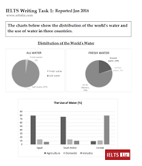 Ielts Sample Charts For Writing Task 1 Practice