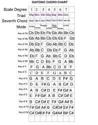Diatonic Chord Progression Chart Full Chord Chart Diatonic Chord Theory In 2019 Guitar