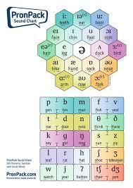 Phonemic Chart Download Pronpack Sound Charts Pronpack