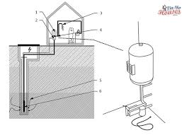 tiny house water system. Tiny House Water Systems System T