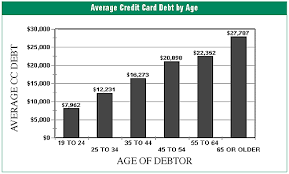 Fico And The Credit Card Financial Prison How A Three Digit