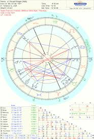 Nancy Reagan Astrology Chart Astrology Love Famous Couples Nancy And Ronald Reagan