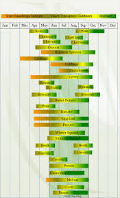 zone 5 vegetable planting calendar describing approximate dates to start vegetable plants indoors and outdoors relative
