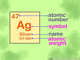 Chart Of Elements And Their Symbols 4 Ways To Memorise The Periodic Table Wikihow