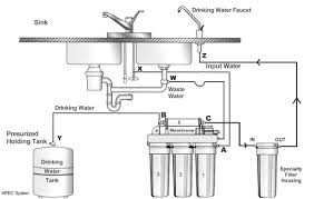 water filter system diagram. Fine System If  On Water Filter System Diagram