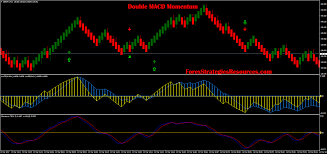 Arrow Momentum Chart Double Macd Momentum Forex Strategies Forex Resources