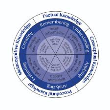 Blooms Taxonomy Center For Teaching Learning Excellence