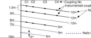 a cross section of the soil nail rening wall showing the positions of instrumented couplings