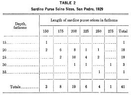 Twine Size Chart And Table Seine Twine Size Chart Bedowntowndaytona Com