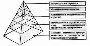 Рефераты по логистике com Банк рефератов сочинений  Транспортная логистика