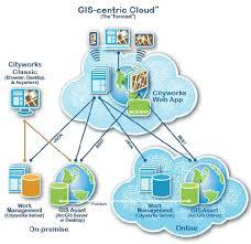 Cloud Architecture Gis Cloud Architecture 15 Download Scientific Diagram