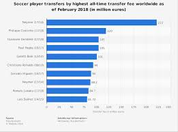 Soccer Playing Time Chart Soccer Players Highest Transfer Fees All Time 2018 Statistic
