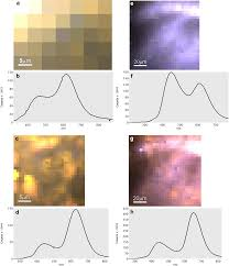 Luminescence Reveals Variations In Local Structural Order Of