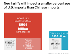 Us China Trade Deficit Chart The Brewing U S China Trade War Explained In Charts Barrons
