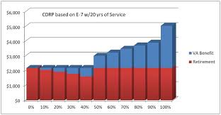 Concurrent Retirement And Va Disability Pay Hill Ponton