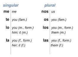 Indirect Object Pronouns Spanish Google Search Indirect