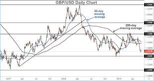 Gbp To Usd Today Chart 5 Charts To Watch This Week