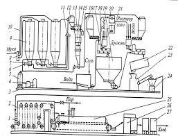 Дипломная работа Проект линии по производству хлебобулочных  Выпеченные изделия с помощью укладчика 26 загружают в контейнеры 27 и направляют через отправочное отделение в экспедицию