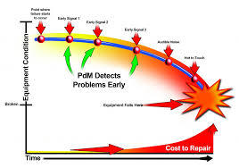 Predictive Maintenance Vibration Survey Programs M B