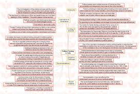"""insights mindmaps political funding in and budgetary insights mindmaps """"political funding in """" and """"budgetary approach to environmental protection"""""""