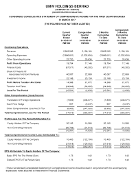 financial statement financial reports umw holdings