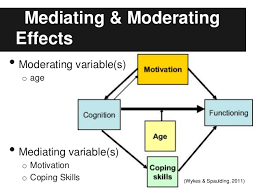 Moderator Vs Mediator General Research Design Issues In Psychology