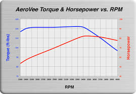 Vw Engine Horsepower Chart Aeroconversions Products Power To The Sport Pilot