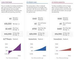 Solar Loans The Best Of Both Worlds Solar News