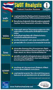 ผลการวิเคราะห์ SWOT ธุรกิจแฟรนไชส์ในประเทศไทย (ภาคธุรกิจ), infographic  franchise SMEs, ธุรกิจแฟรนไชส์ อินโฟกราฟิค by ThaiFranchiseCenter.com