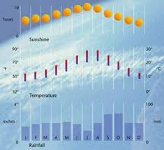 Barcelona Travel Guide Weather Climate Rainfall