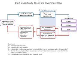 Whos Leading Spokanes Opportunity Zone Conversation